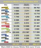 Les audiences du réseau Média-Web Brest