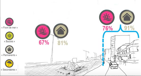 Une majorité s'est exprimée pour une double voie côté immeubles