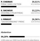 Piriac : résultats élections municipales 2020 l'information libre et indépendante