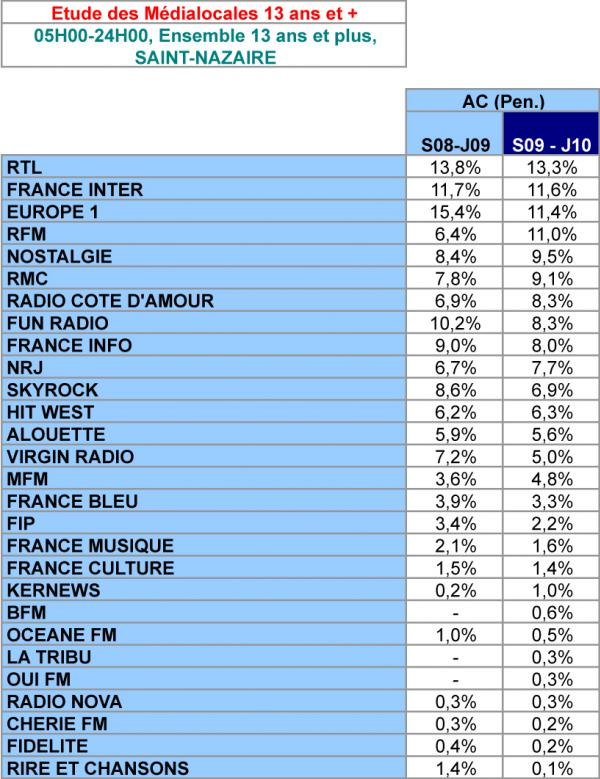l'audience des radios en presqu'île guérandaise Exclusif---l-audience-des-radios-en-presqu-ile-guerandaise--545