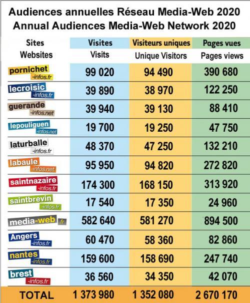Audiences annuelles réseau media-web