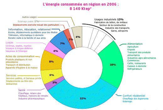 Les tats g n raux de l 39 nergie dans les pays de la loire atteindre le - Consommation d energie ...