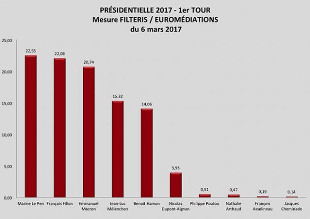 [Image: presidentielle-2017---nouvelle-mesure-fi...--4017.jpg]
