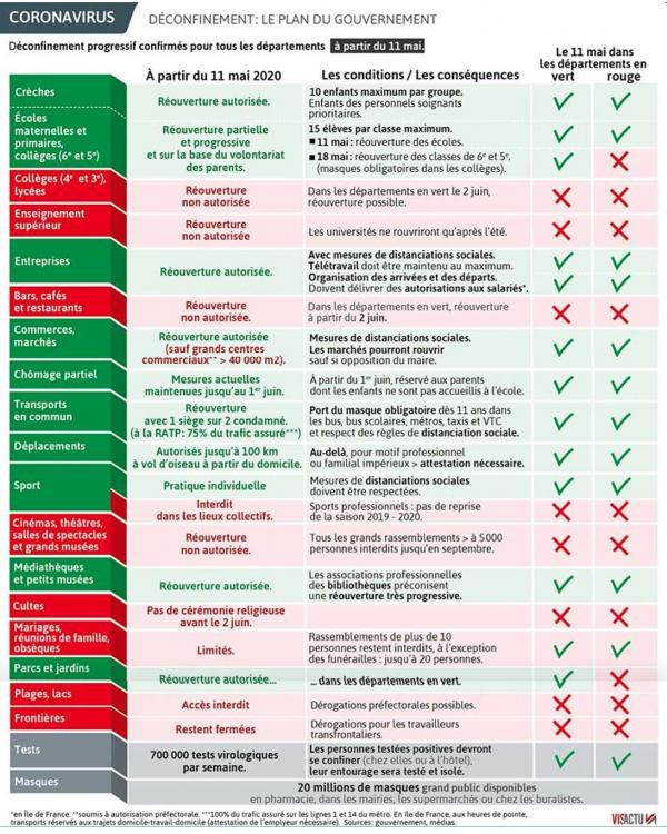 11 mai le plan résumé du gouvernement