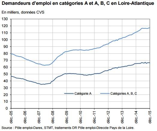 Courbe du chômage depuis 2005