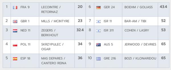 Championnat d'Europe 470