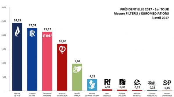 presidentielle-2017---mesure-filteris-euromediations-du-3-avril-2017--4072 #Pour1Gauche