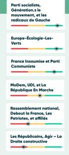 Européennes : le Réseau Action  Climat publie  un bilan sur l'action des eurodéputés pour le climat
